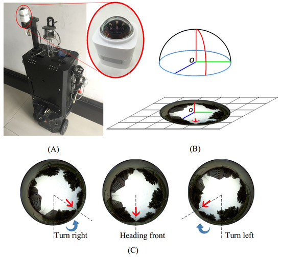 Convolutional Neural Network-Based Robot Navigation Using Uncalibrated Spherical Images