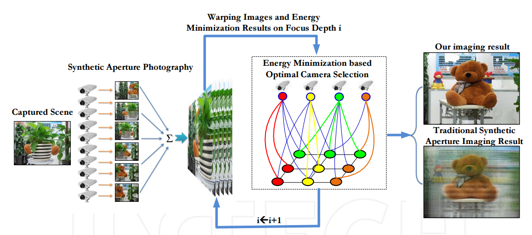 High Performance Imaging Through Occlusion via Energy Minimization-Based Optimal Camera Selection