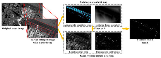 Small Moving Vehicle Detection in a Satellite Video of an Urban Area